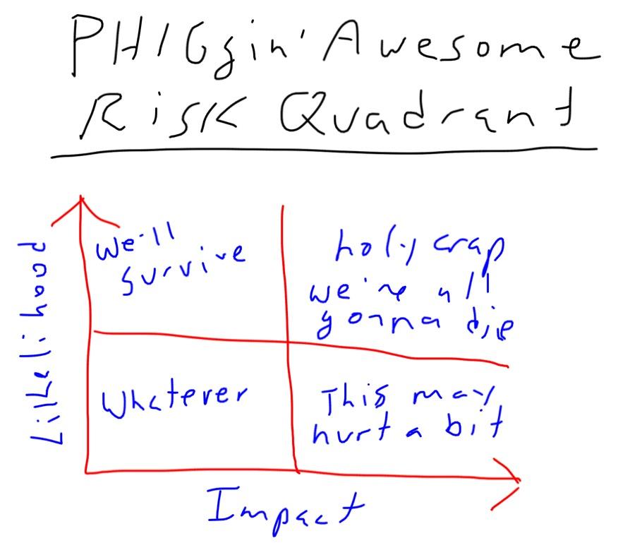 RiskQuadrant