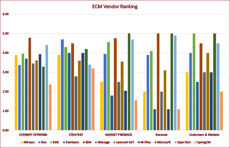 Forrester ECM Vendor Ranking